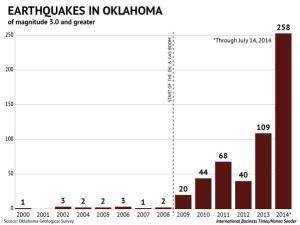 oklahoma_chart